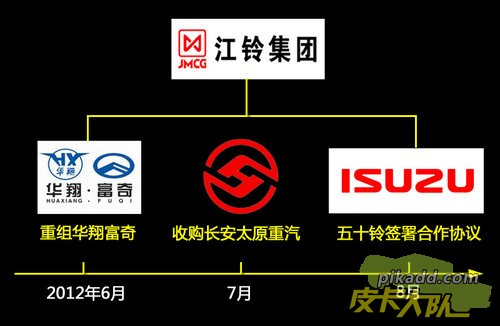 江铃2012年战略.jpg